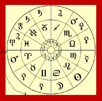 natural chart with astrology symbols